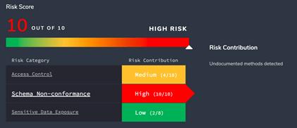 continuous risk score 2